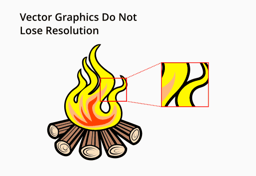 Vector graphics have infinite resolution