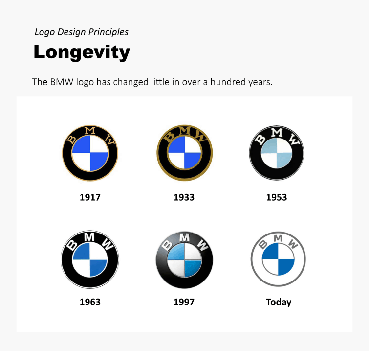 The longevity principle in logo design refers to a logo's capacity to work well over time.