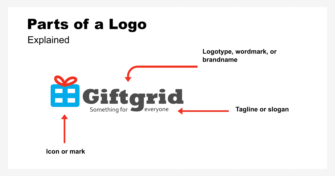 Parts of a Logo [Explained]