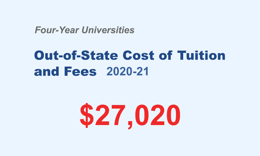It Can Be Costly to Get a Four-Year Education in Graphic Design, $27,020 in 2020-21.