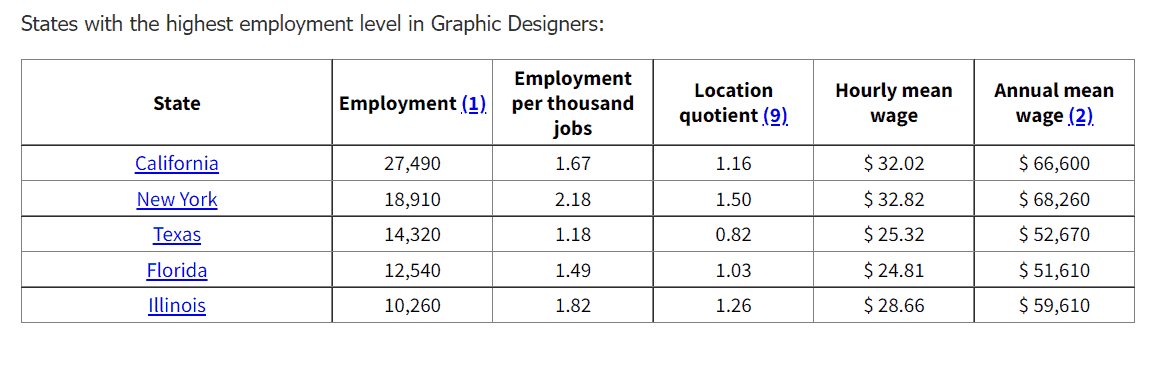 States with the Most Graphic Design Jobs,  US Bureau of Labor Statistics