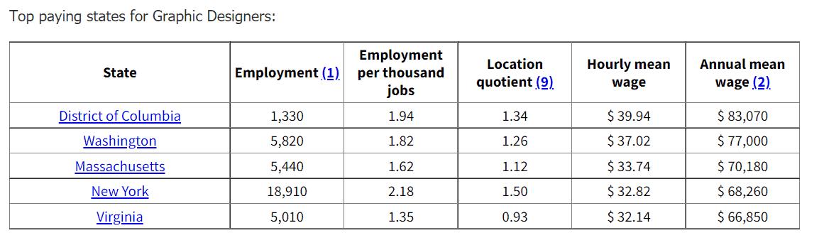 Top Mean Salaries for Graphic Design,  US Bureau of Labor Statistics